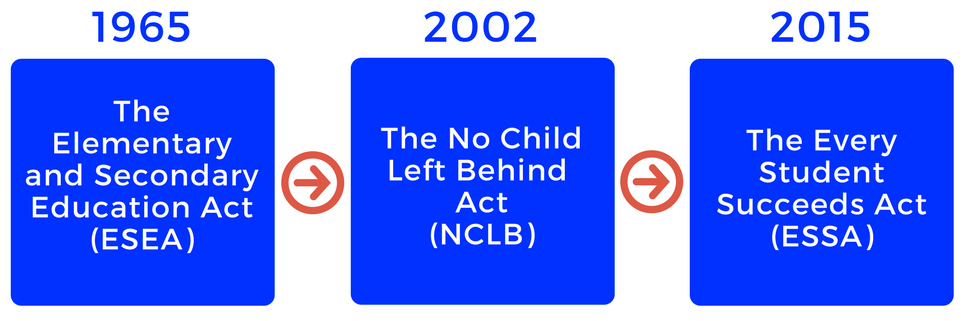 1965 - The ESEA, 2002 - The NCLB, 2015 The ESSA
