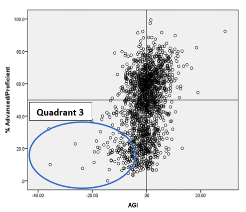 Quadrant 3 - Annual Meaningful Differentiation