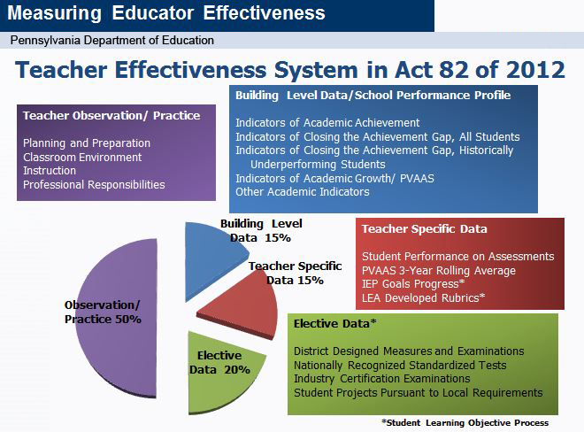 Slide:  Teacher Effectiveness System in Act 82 of 2012