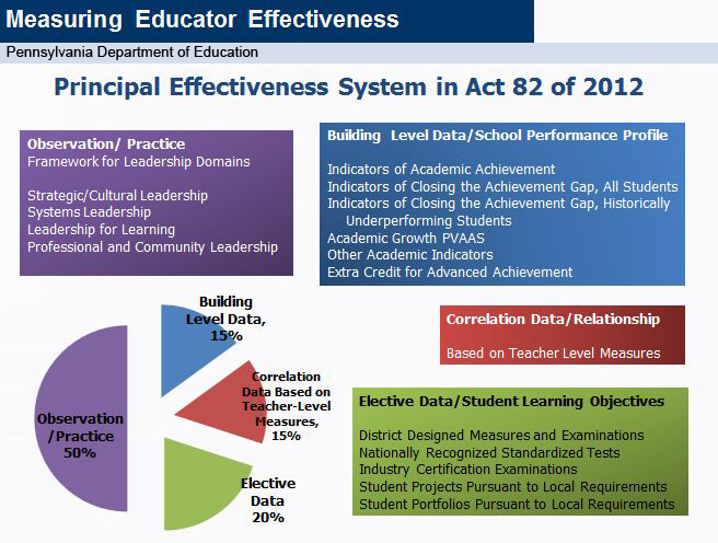 Slide:  Principal Effectiveness System in Act 82 of 2012